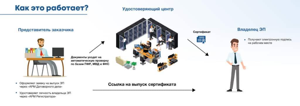 Как работает сервис управления сертификатами электронной подписи