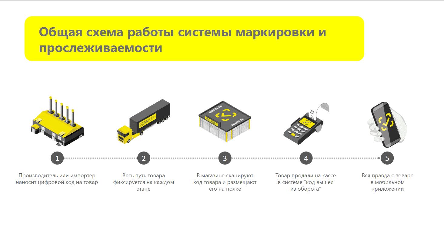 Схема работы системы цифровой маркировки